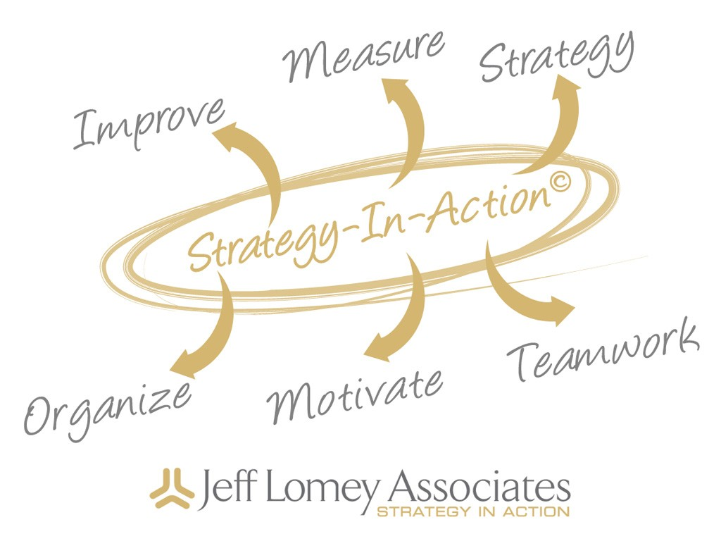 Strategy Execution. Strategy In Action