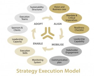 Strategy Execution Model
